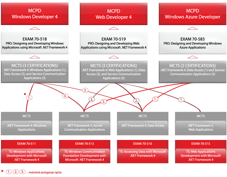 microsoft visual studio sertifikati