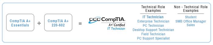 CopmTIA A+ sertifikacija