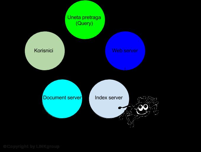 Kako rade search engine pretraživači