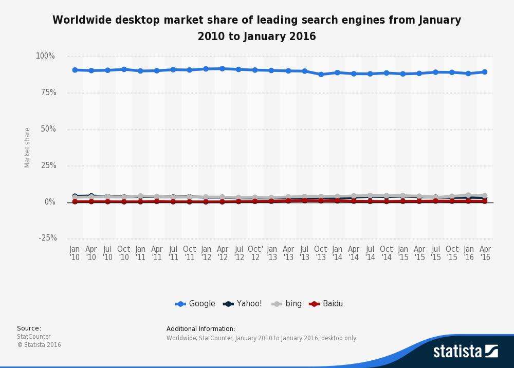 Udeo pretraživača na svetskom tržištu - statistika
