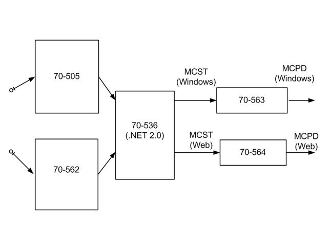 kako do microsoft sertifikata