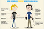 Web dizajneri vs. Web developeri (INFOGRAFIK)