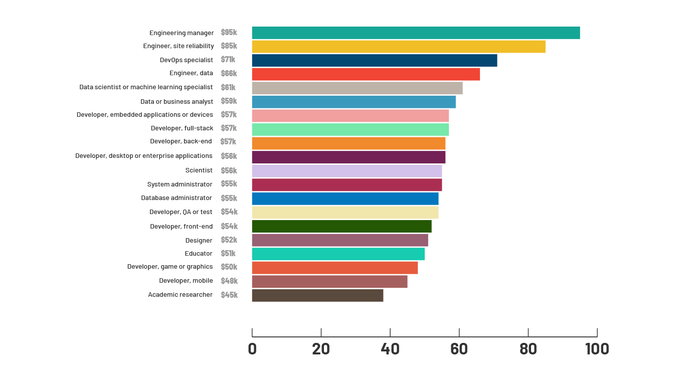 koliko zarađuju programeri u zavisnosti od struke
