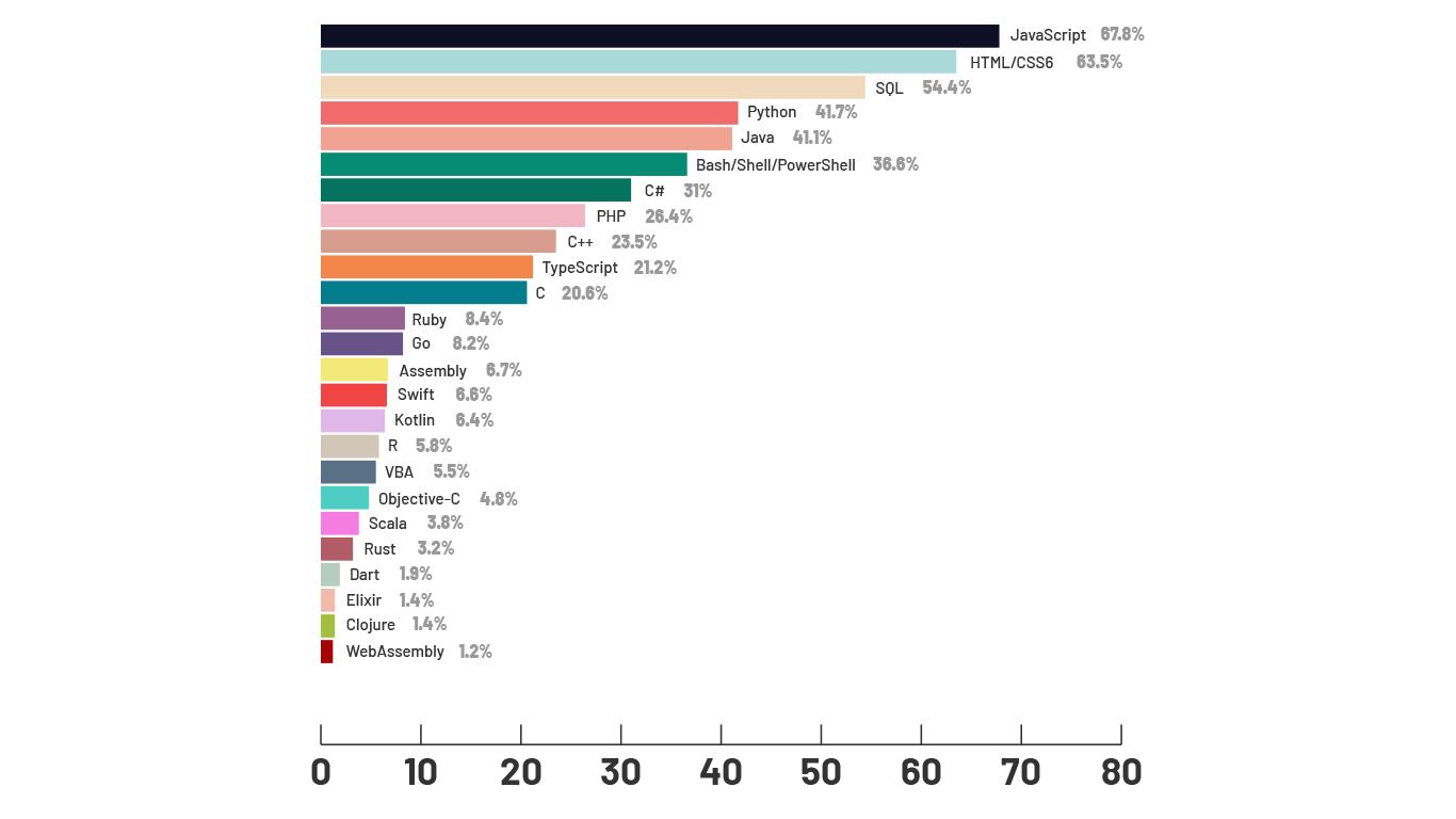 Koji su najpopularniji jezici?