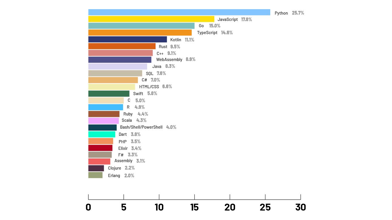 Koji su najtraženiji jezici?