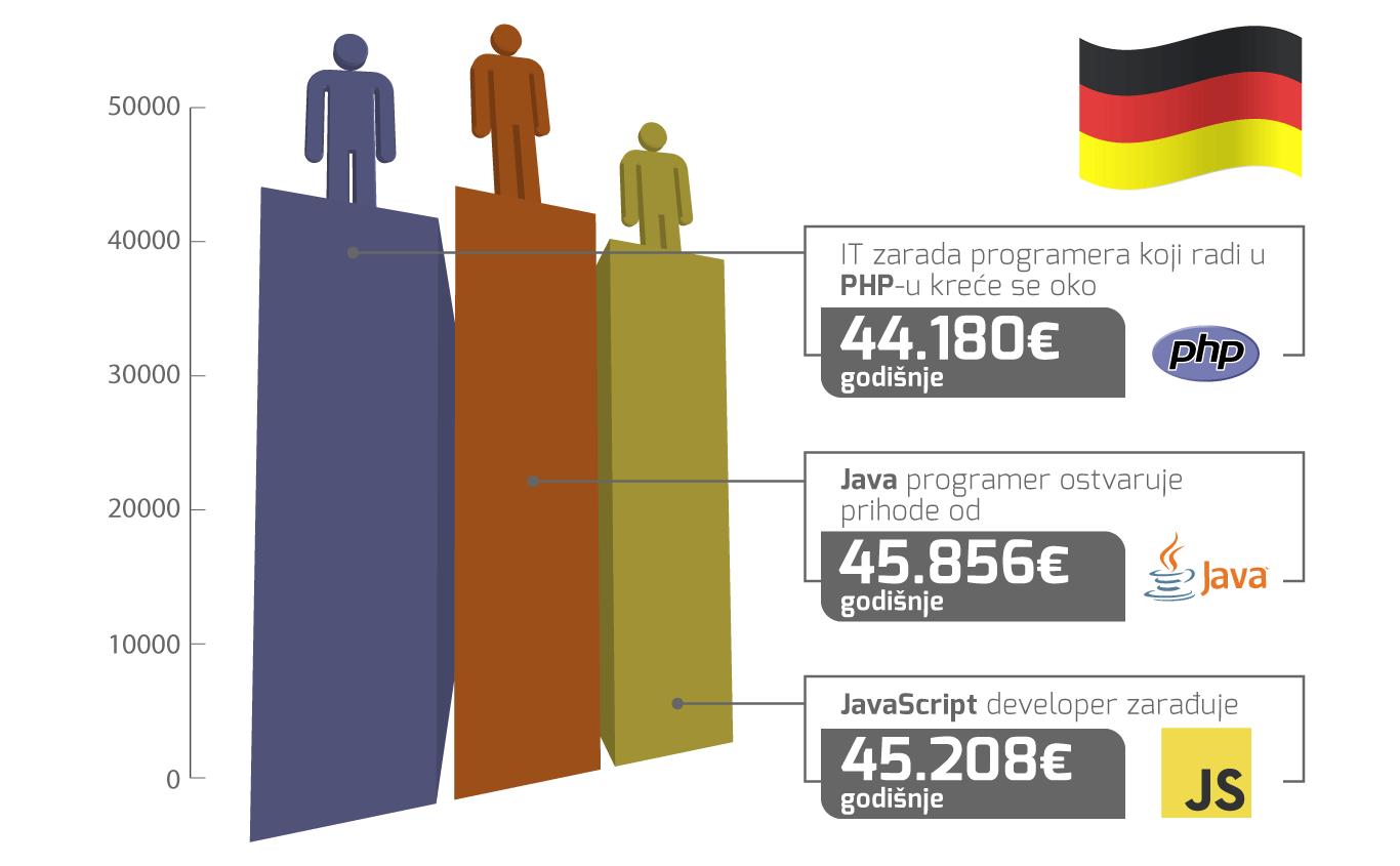 plate programera u Nemačkoj 2019