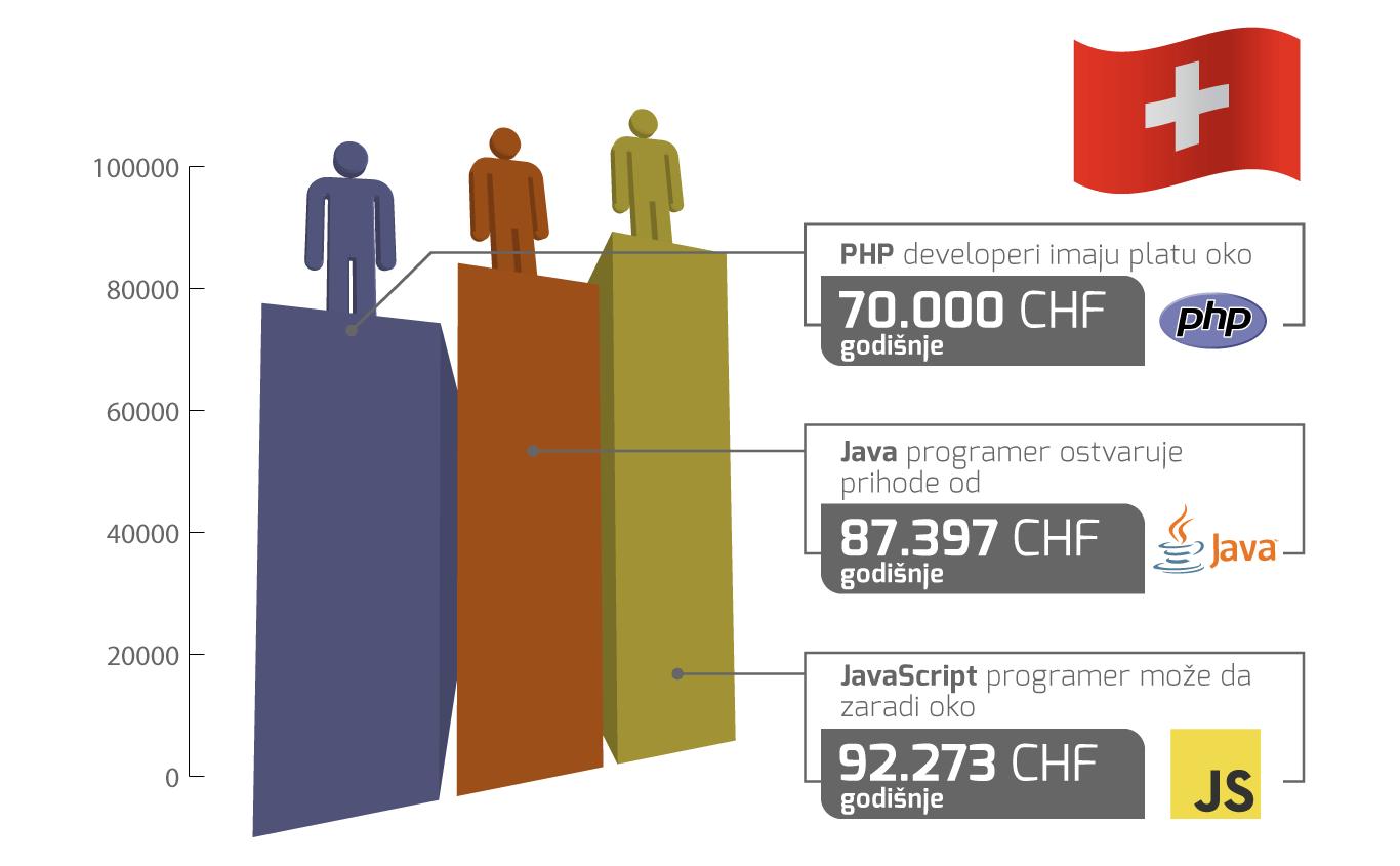 plate programera Švajcarska 2019