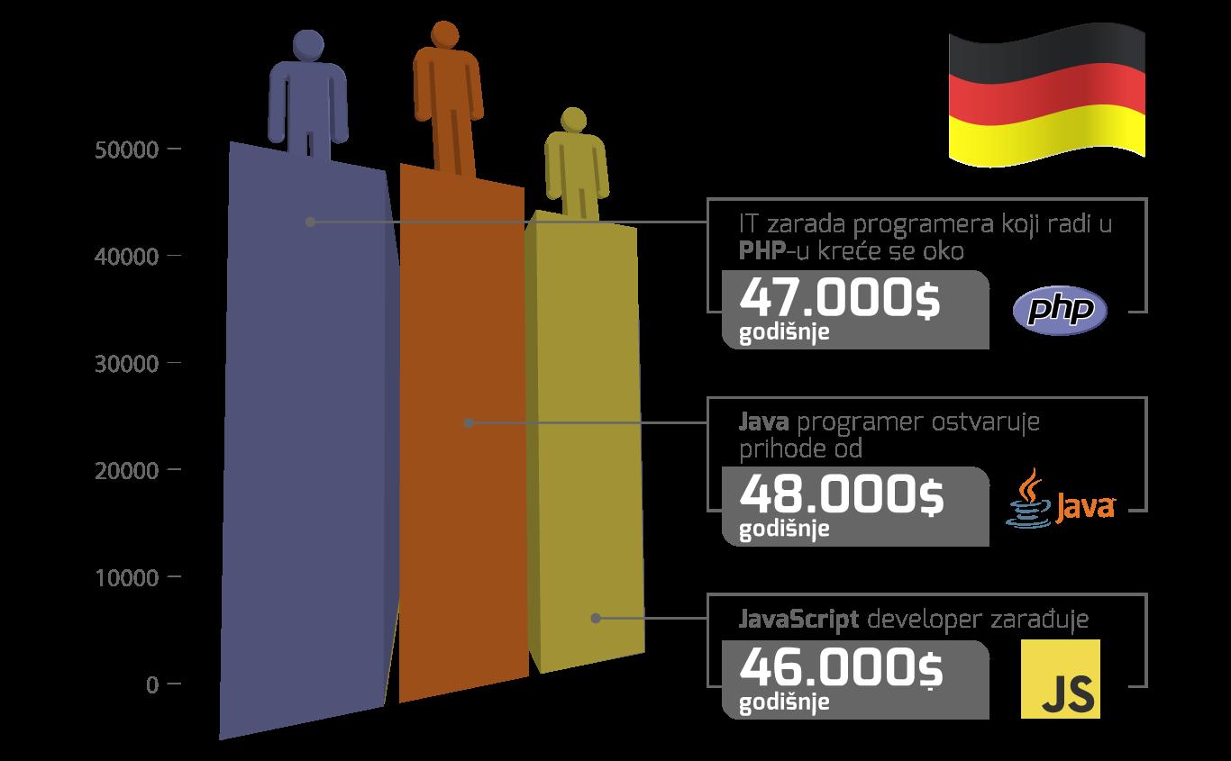 plate programera u Nemačkoj