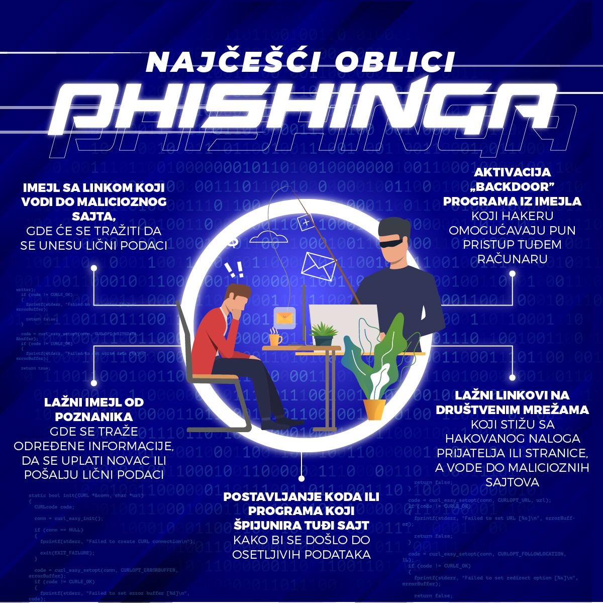 Infografik phishing prevare