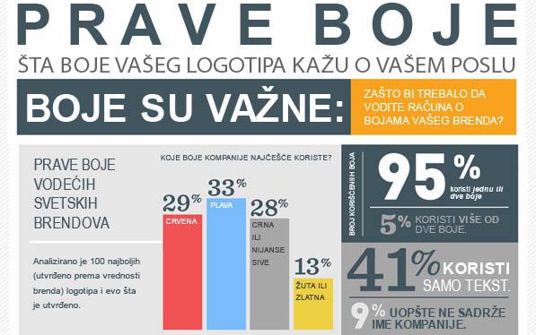pravilna upotreba boja prilikom izrade korporativnih boja infografik