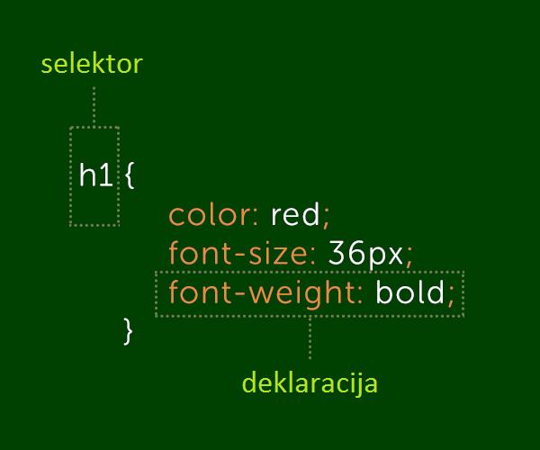 css stilizacija koda
