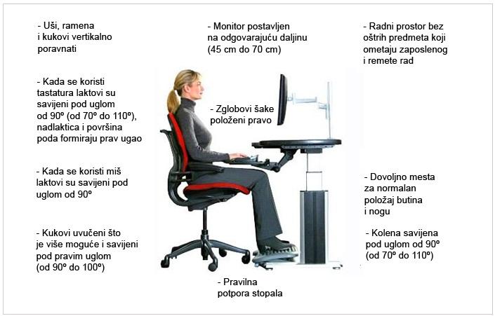 pravilno držanje tokom rada na računaru