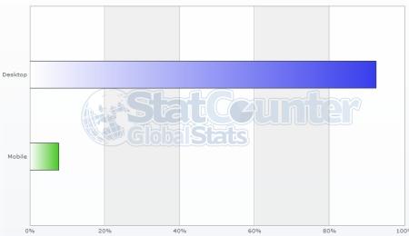 grafikon statcounter global stats