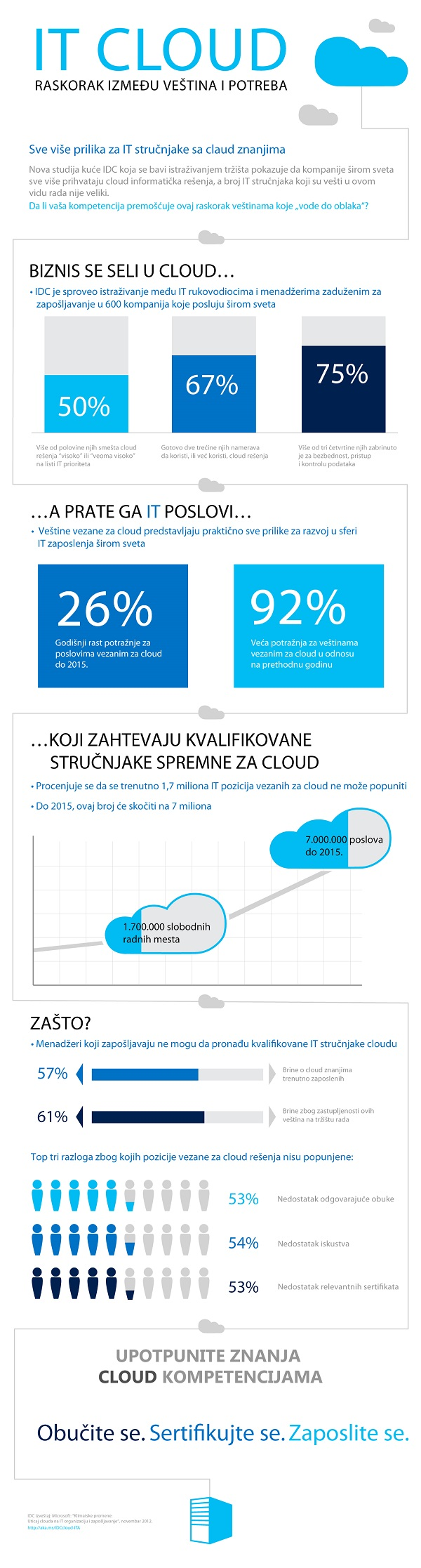 infografik rasta cloud poslovanja