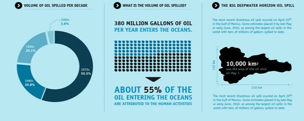 Infografici mogu biti korisni u vašoj prezentaciji za internet klijente