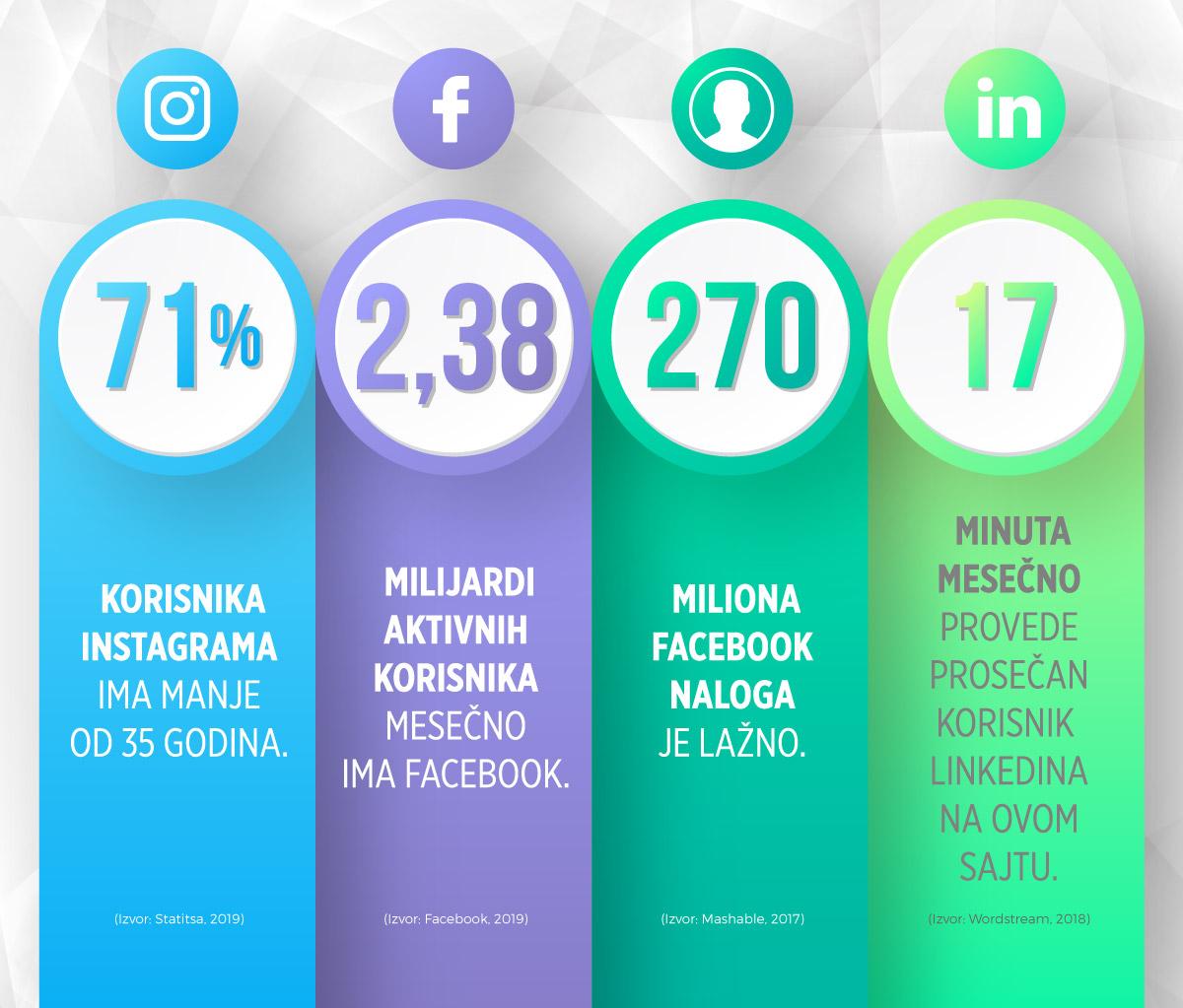 Društvene mreže brojke informacije