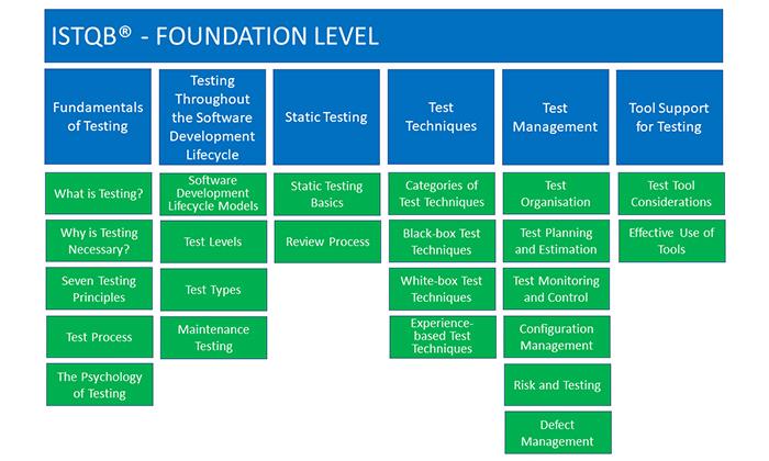 ISTQB® - International Software Testing Qualifications Board