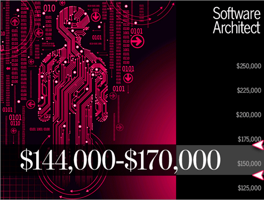 Godišnja zarada u oblasti arhitekture softvera