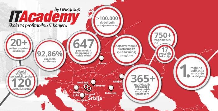 ITAcademy - Škola za profitabilnu IT karijeru