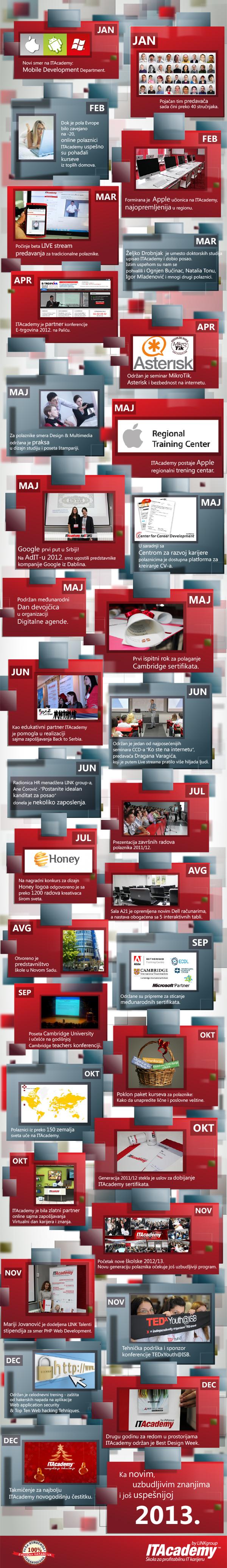 ita2012_infografik---timeline_.jpg