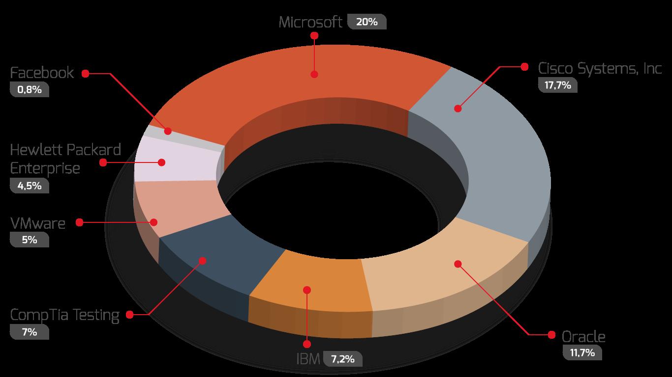 rezultati istraživanja o IT sertifikatima