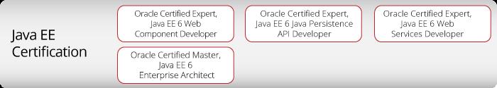 Java sertifikacija: EE sertifikat