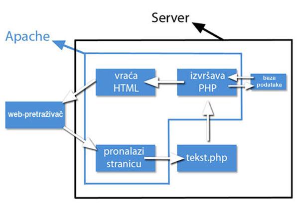 Proces kretanja u PHP-u