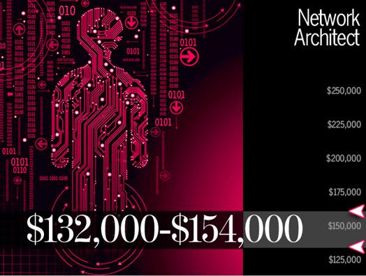 Zarada u oblasti arhitekture mreža