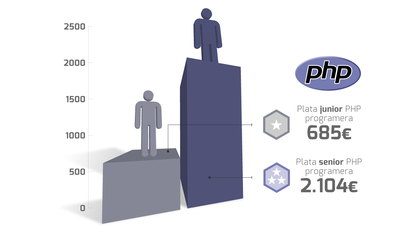 plate programera PHP