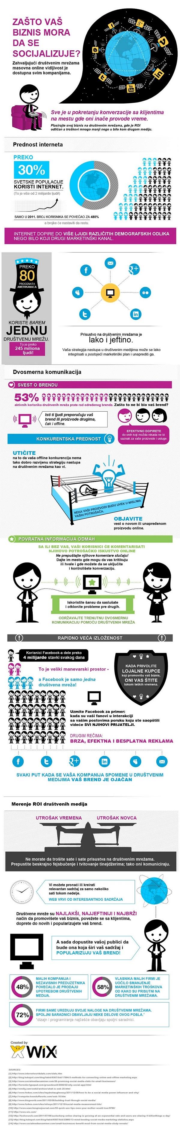 društveni mediji infografik