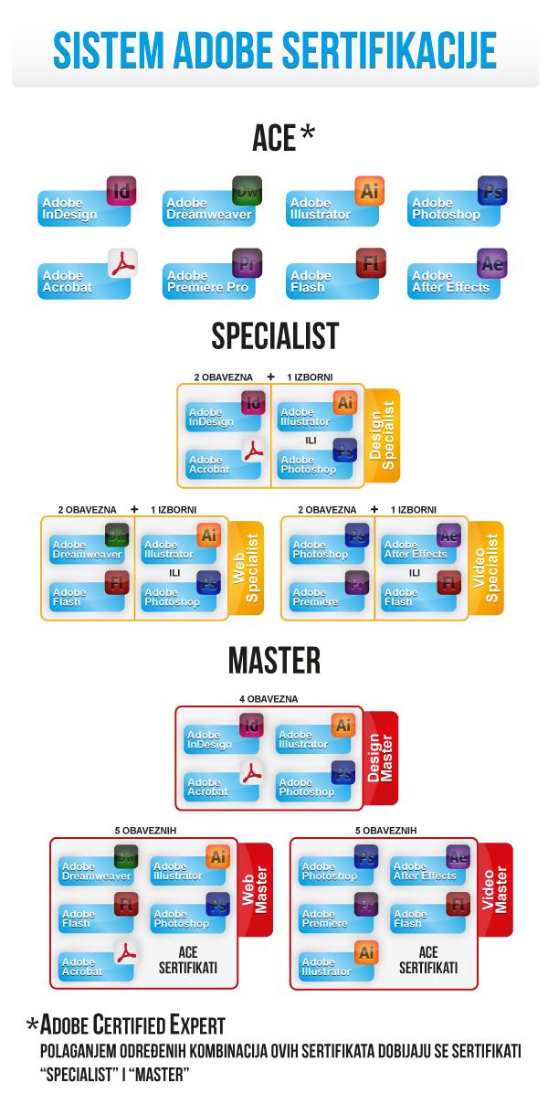 sertifikati za specijaliste i mastere Adoba