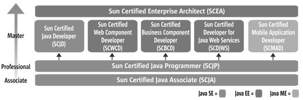 oracle java sertifikati