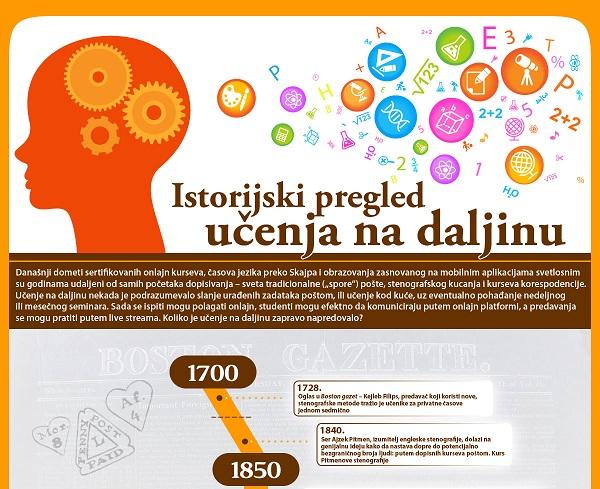 Sve preteče današnjeg elektronskog učenja od 1700. godine do danas