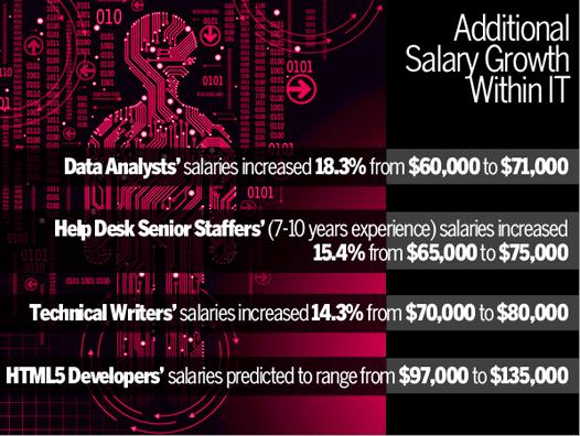 Zabeleženi rast primanja u IT sektoru