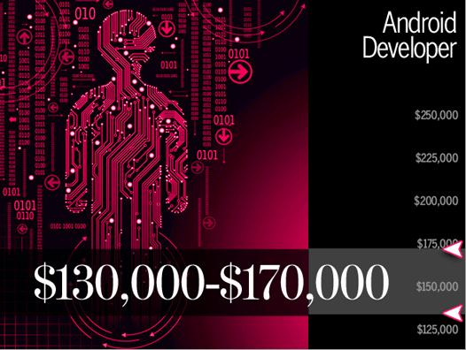 Godišnji prihod android developera