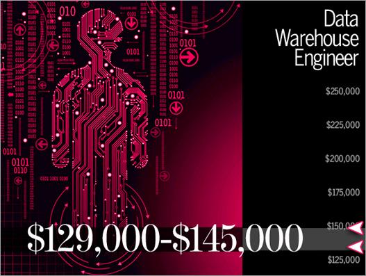 zarada big data stručnjaka